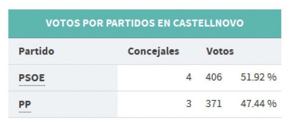 Municipales votos